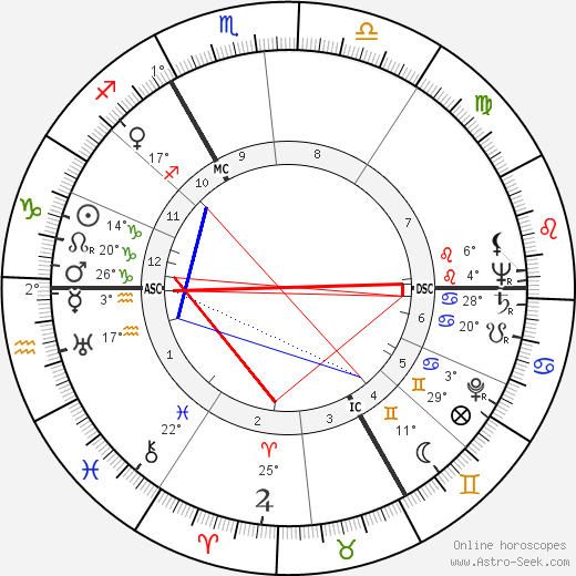 Wieland Wagner birth chart, biography, wikipedia 2018, 2019