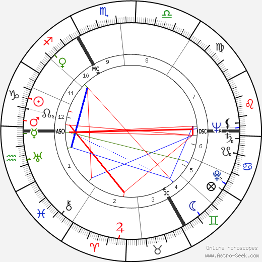 Wieland Wagner astro natal birth chart, Wieland Wagner horoscope, astrology