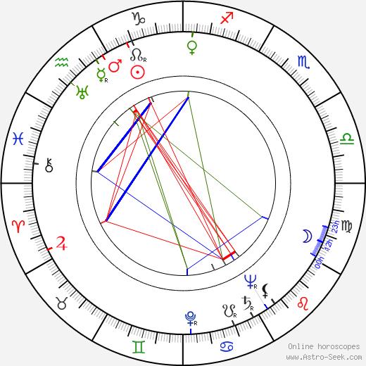 William Markus astro natal birth chart, William Markus horoscope, astrology
