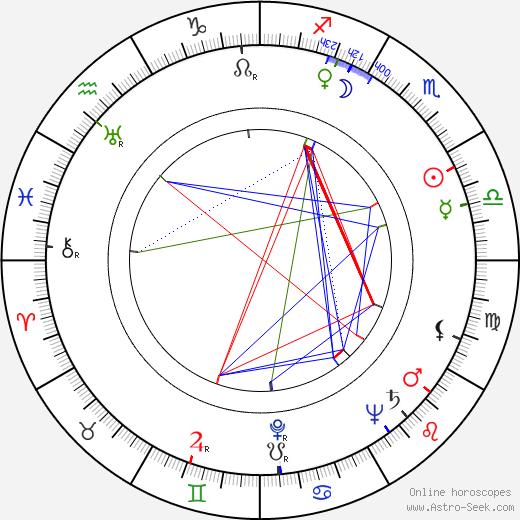 Aleka Katselli birth chart, Aleka Katselli astro natal horoscope, astrology