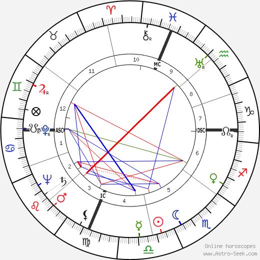 Alice Pearce birth chart, Alice Pearce astro natal horoscope, astrology