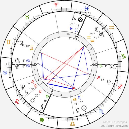 Art Myers birth chart, biography, wikipedia 2019, 2020