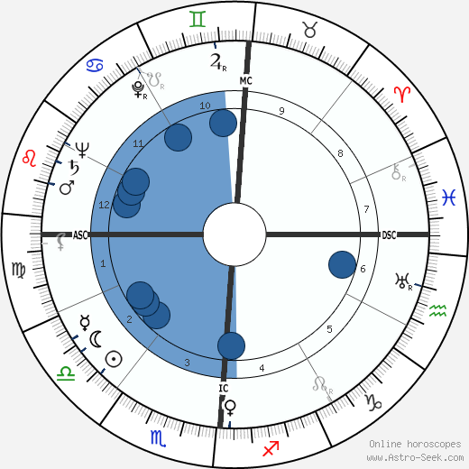 Arthur Schlesinger Jr. wikipedia, horoscope, astrology, instagram