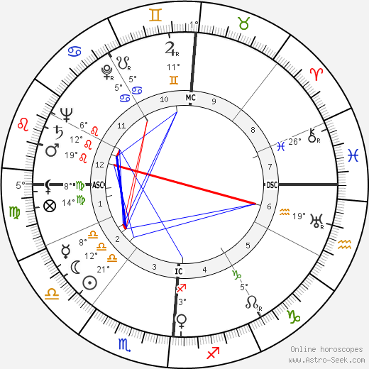Arthur Schlesinger Jr. birth chart, biography, wikipedia 2019, 2020