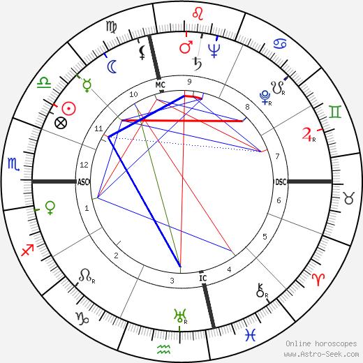 Burr Tillstrom astro natal birth chart, Burr Tillstrom horoscope, astrology