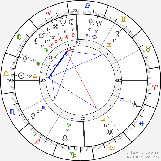 Burton Benjamin birth chart, biography, wikipedia 2019, 2020
