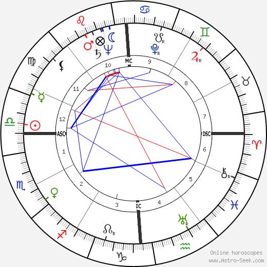 Burton Benjamin birth chart, Burton Benjamin astro natal horoscope, astrology