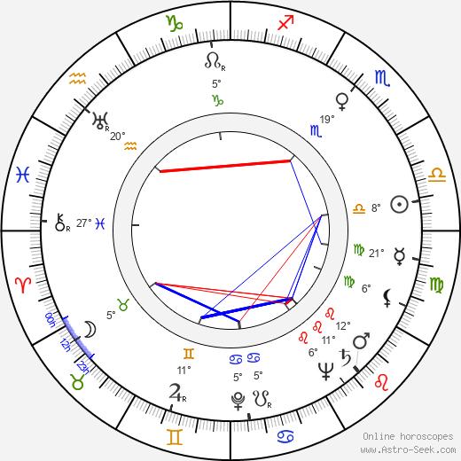 Charles Drake birth chart, biography, wikipedia 2020, 2021