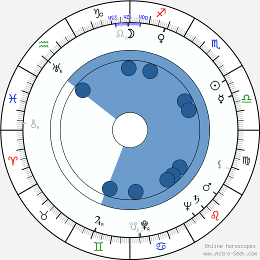 Dizzy Gillespie wikipedia, horoscope, astrology, instagram