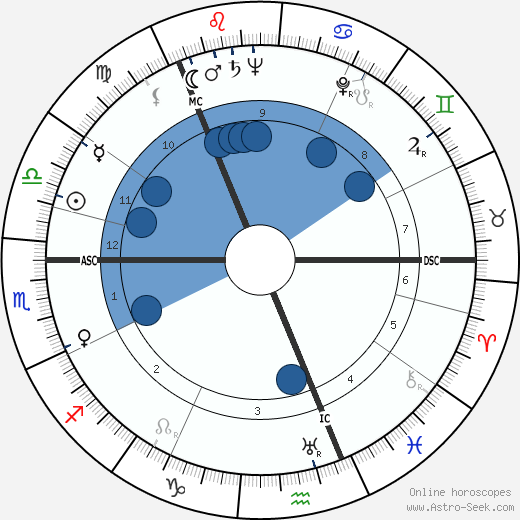 Eino Poutiainen wikipedia, horoscope, astrology, instagram