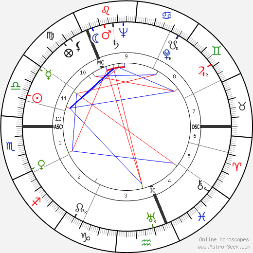 Eino Poutiainen tema natale, oroscopo, Eino Poutiainen oroscopi gratuiti, astrologia