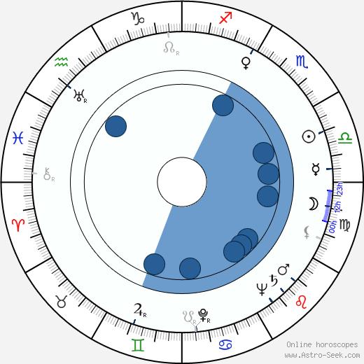 George Osmond wikipedia, horoscope, astrology, instagram