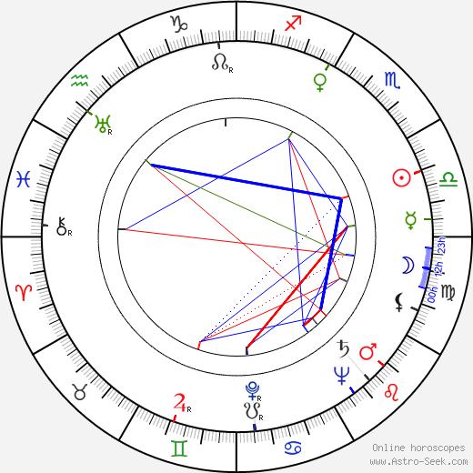 George Osmond birth chart, George Osmond astro natal horoscope, astrology