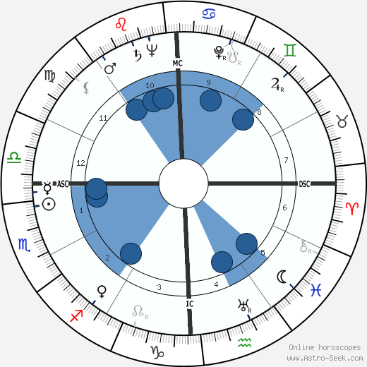 George Samuel Beatty horoscope, astrology, sign, zodiac, date of birth, instagram