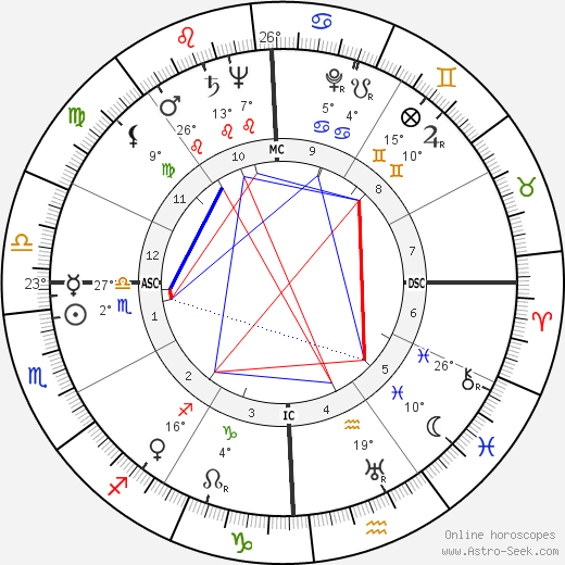 George Samuel Beatty birth chart, biography, wikipedia 2017, 2018