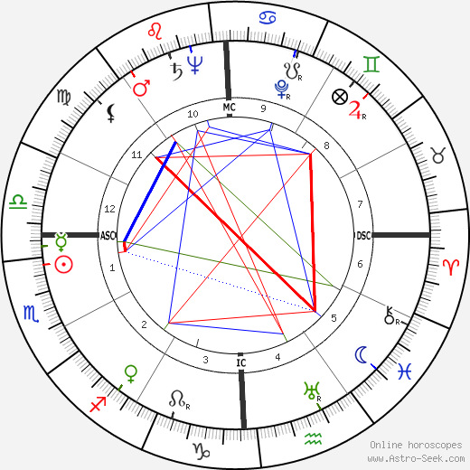 George Samuel Beatty astro natal birth chart, George Samuel Beatty horoscope, astrology