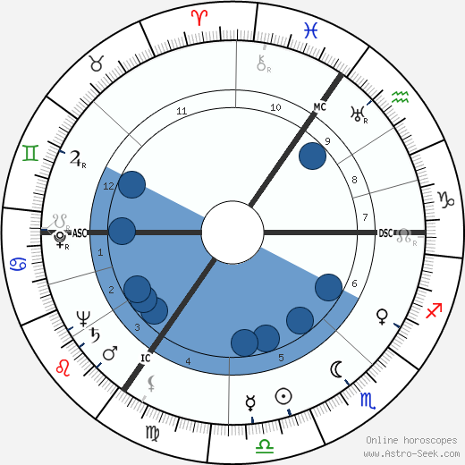 Gerrit Boeyen wikipedia, horoscope, astrology, instagram