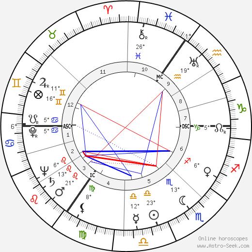 Gerrit Boeyen birth chart, biography, wikipedia 2020, 2021