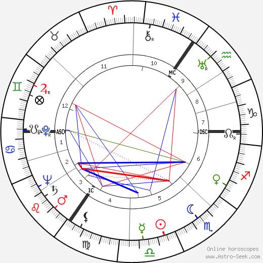 Gerrit Boeyen birth chart, Gerrit Boeyen astro natal horoscope, astrology