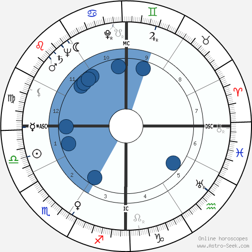 Glenn A. Foy wikipedia, horoscope, astrology, instagram