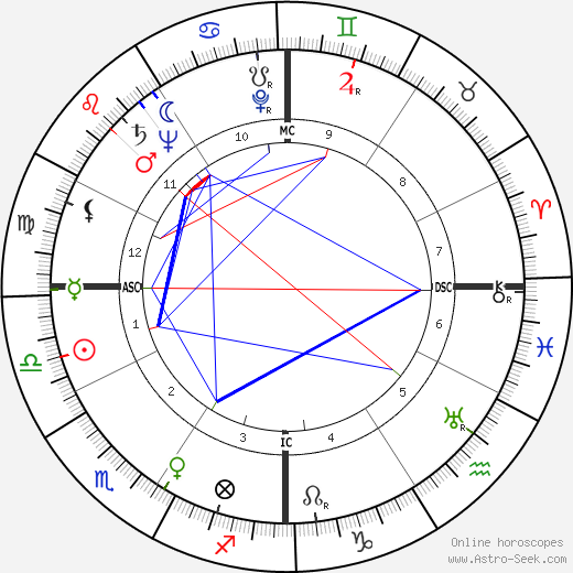 Glenn A. Foy birth chart, Glenn A. Foy astro natal horoscope, astrology