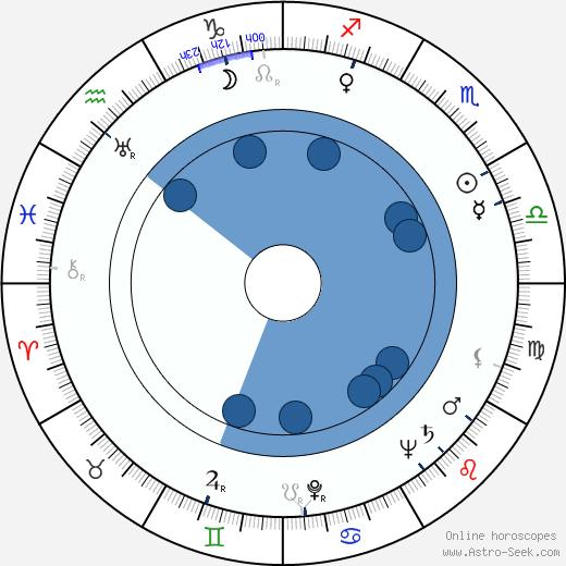 Harold Goodwin wikipedia, horoscope, astrology, instagram