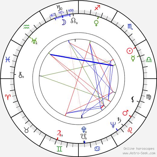 Harold Goodwin astro natal birth chart, Harold Goodwin horoscope, astrology