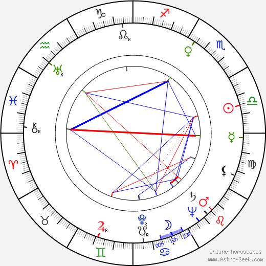 Heinrich Sauer birth chart, Heinrich Sauer astro natal horoscope, astrology