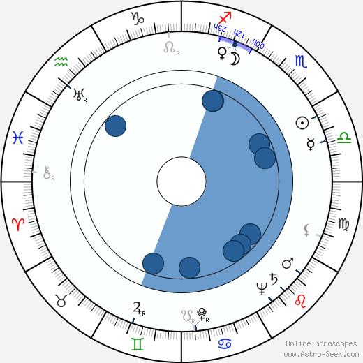 Ismael Rodríguez wikipedia, horoscope, astrology, instagram