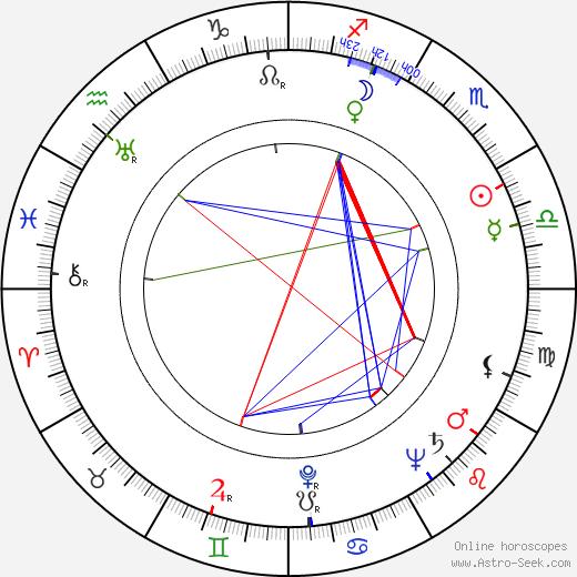 Ismael Rodríguez birth chart, Ismael Rodríguez astro natal horoscope, astrology