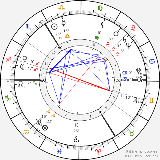 Jean-Pierre Melville birth chart, biography, wikipedia 2019, 2020