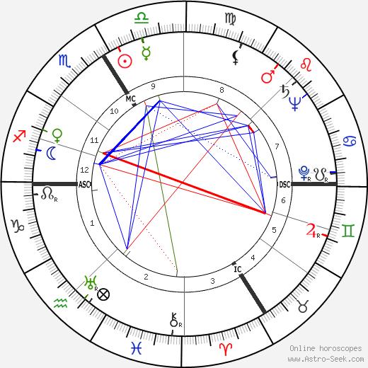 Jean-Pierre Melville tema natale, oroscopo, Jean-Pierre Melville oroscopi gratuiti, astrologia