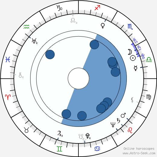 Jiří Jahn wikipedia, horoscope, astrology, instagram