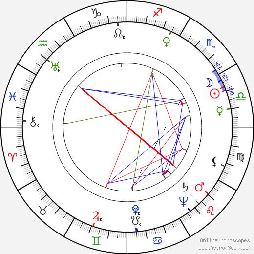 Jiří Jahn birth chart, Jiří Jahn astro natal horoscope, astrology