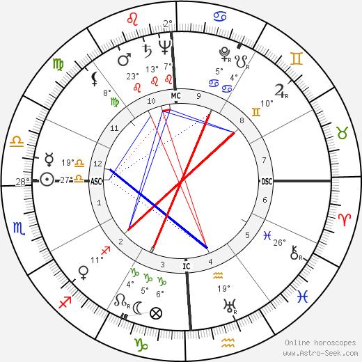Joan Fontaine birth chart, biography, wikipedia 2018, 2019