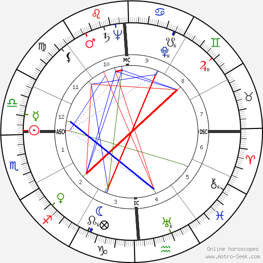 Joan Fontaine astro natal birth chart, Joan Fontaine horoscope, astrology