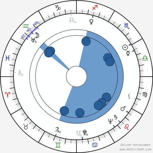 John Alvin wikipedia, horoscope, astrology, instagram