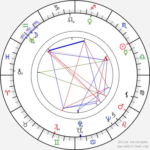 John Alvin birth chart, John Alvin astro natal horoscope, astrology