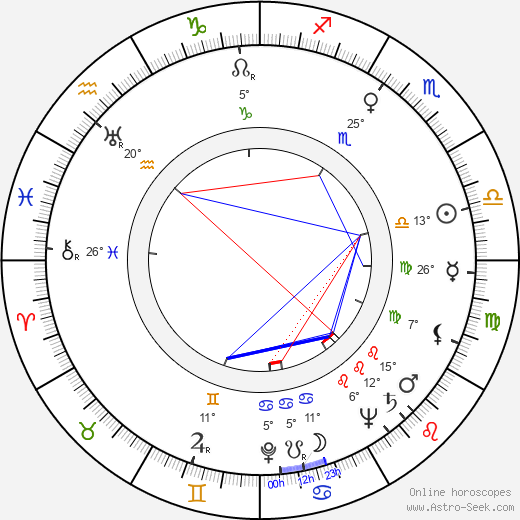 June Allyson birth chart, biography, wikipedia 2018, 2019