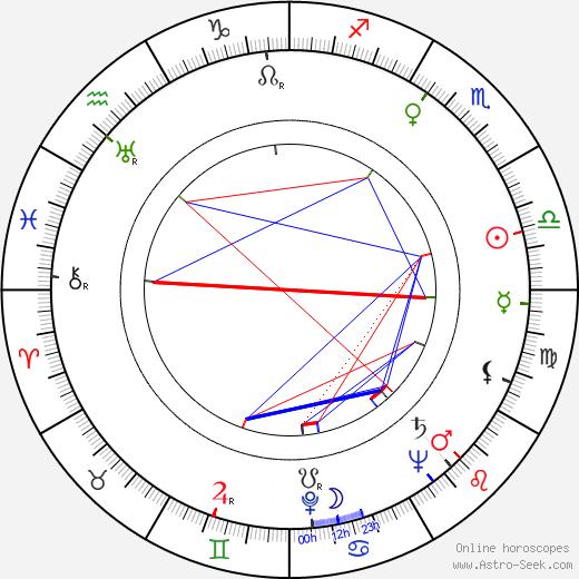Джун Эллисон June Allyson день рождения гороскоп, June Allyson Натальная карта онлайн