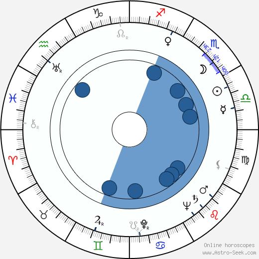 Mak Dizdar wikipedia, horoscope, astrology, instagram