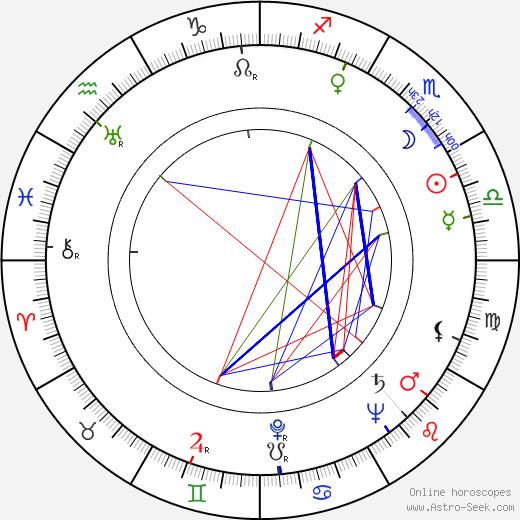 Mak Dizdar tema natale, oroscopo, Mak Dizdar oroscopi gratuiti, astrologia