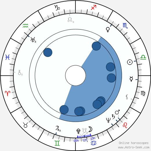 Mila Parély wikipedia, horoscope, astrology, instagram