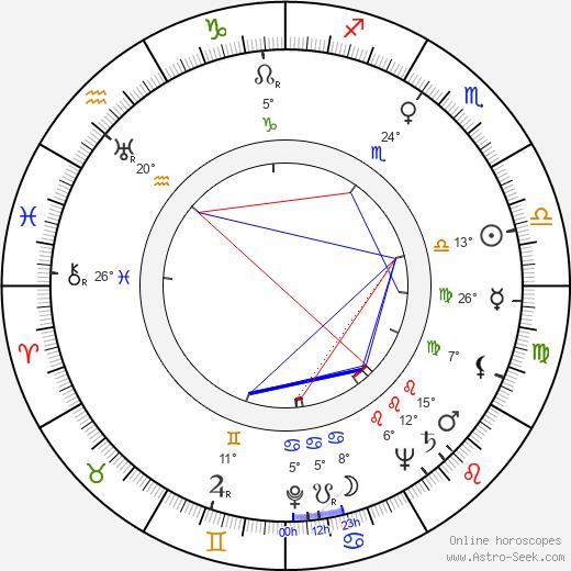 Mila Parély birth chart, biography, wikipedia 2019, 2020