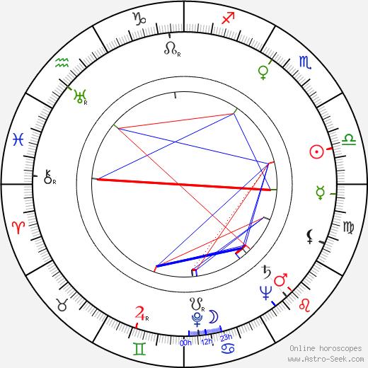 Mila Parély astro natal birth chart, Mila Parély horoscope, astrology