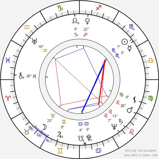 Patience Gray birth chart, biography, wikipedia 2020, 2021