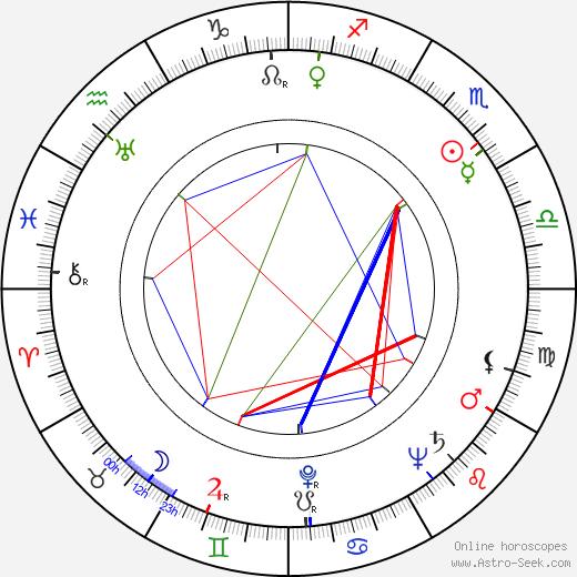 Patience Gray birth chart, Patience Gray astro natal horoscope, astrology