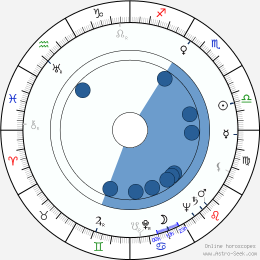 Philip Leacock horoscope, astrology, sign, zodiac, date of birth, instagram