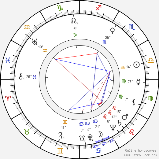 Philip Leacock birth chart, biography, wikipedia 2019, 2020