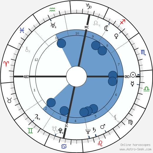 Raymond John Schneider wikipedia, horoscope, astrology, instagram